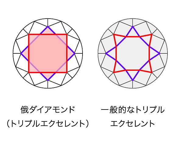 俄(にわか)NIAWAKAダイアモンド 一般的なダイアモンドとの比較画像