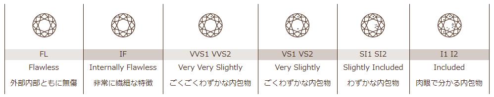ダイヤモンドのクラリティのグレード表